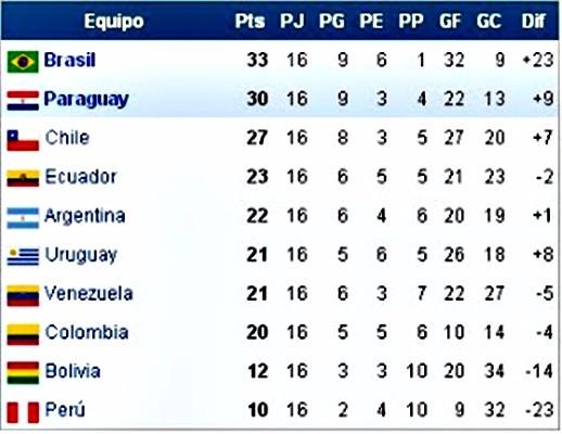 Historia Eliminatoria de Uruguay al Mundial 2010