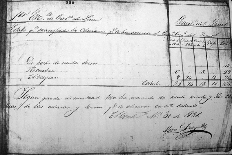 Cuáles eran las edades de los 166 prisioneros charrúas llegados a Montevideo en 1831